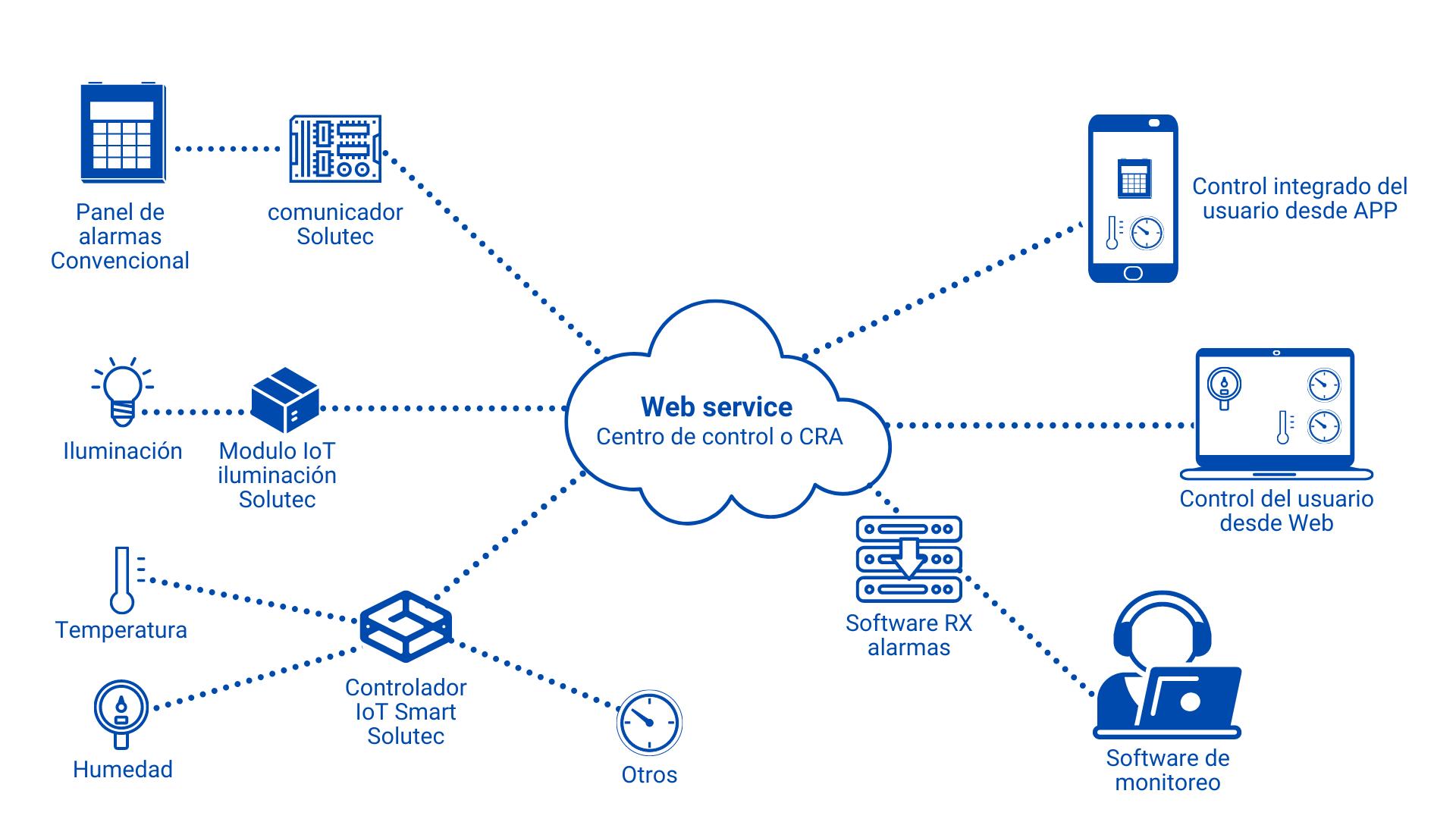 Internet de las cosas para servicios de seguridad